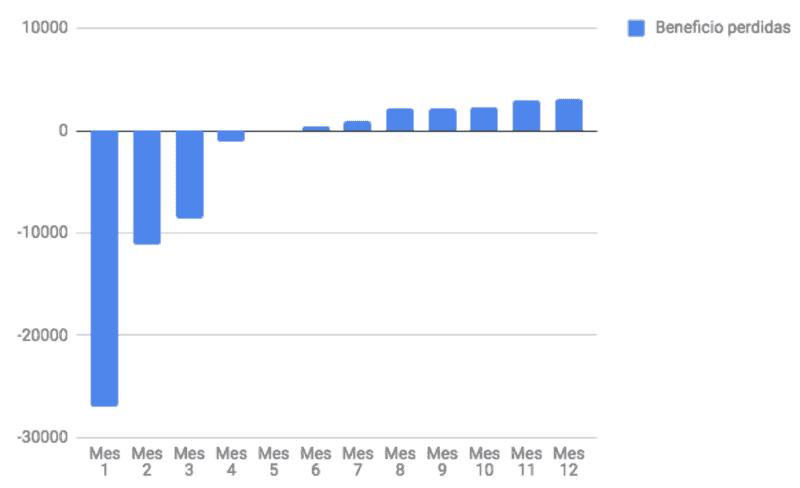 Gráfico de plan financiero