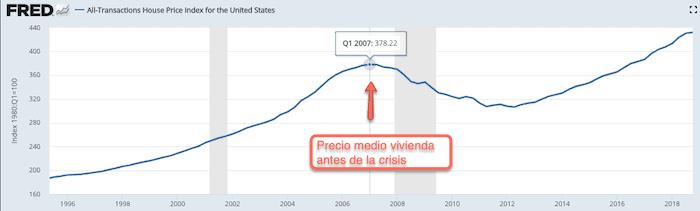 Precios medio de la vivienda en EEUU antes de la crisis