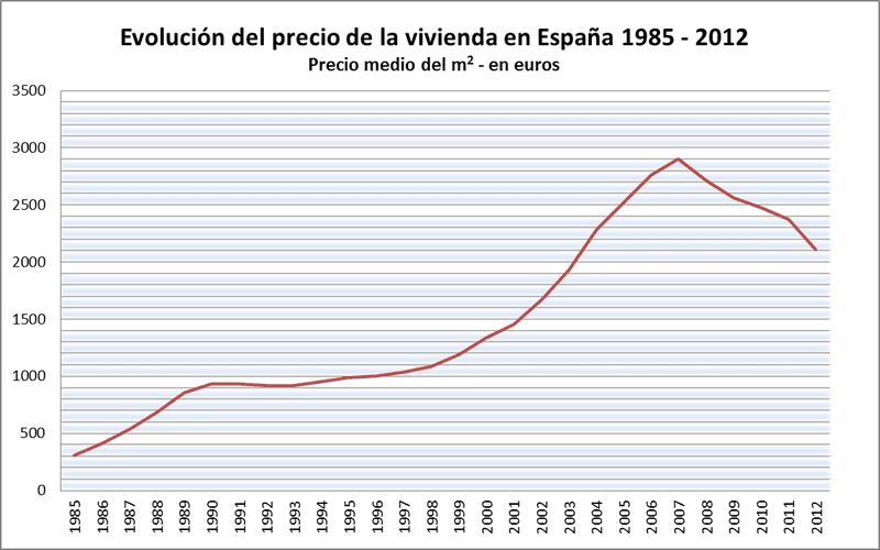 Precios de la vivienda antes de la crisis