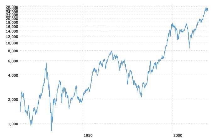 Evolución del Dow Jones desde 1915 a 2019