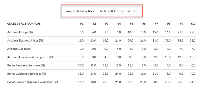 Cartera Indexa Capital hasta 100.000 €