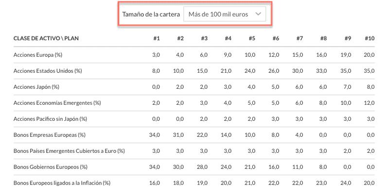 Cartera Indexa Capital más de 100.000 €
