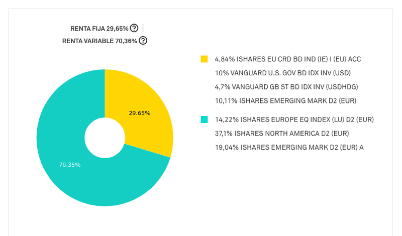 Visualización de tu cartera de inversión con Popcoin